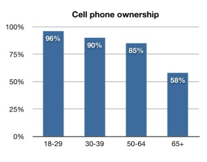 cell phone ownership